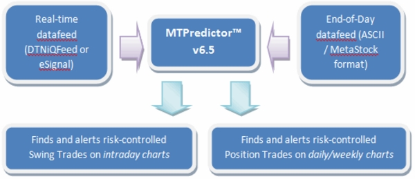 Product picture MTPredictor v6.5